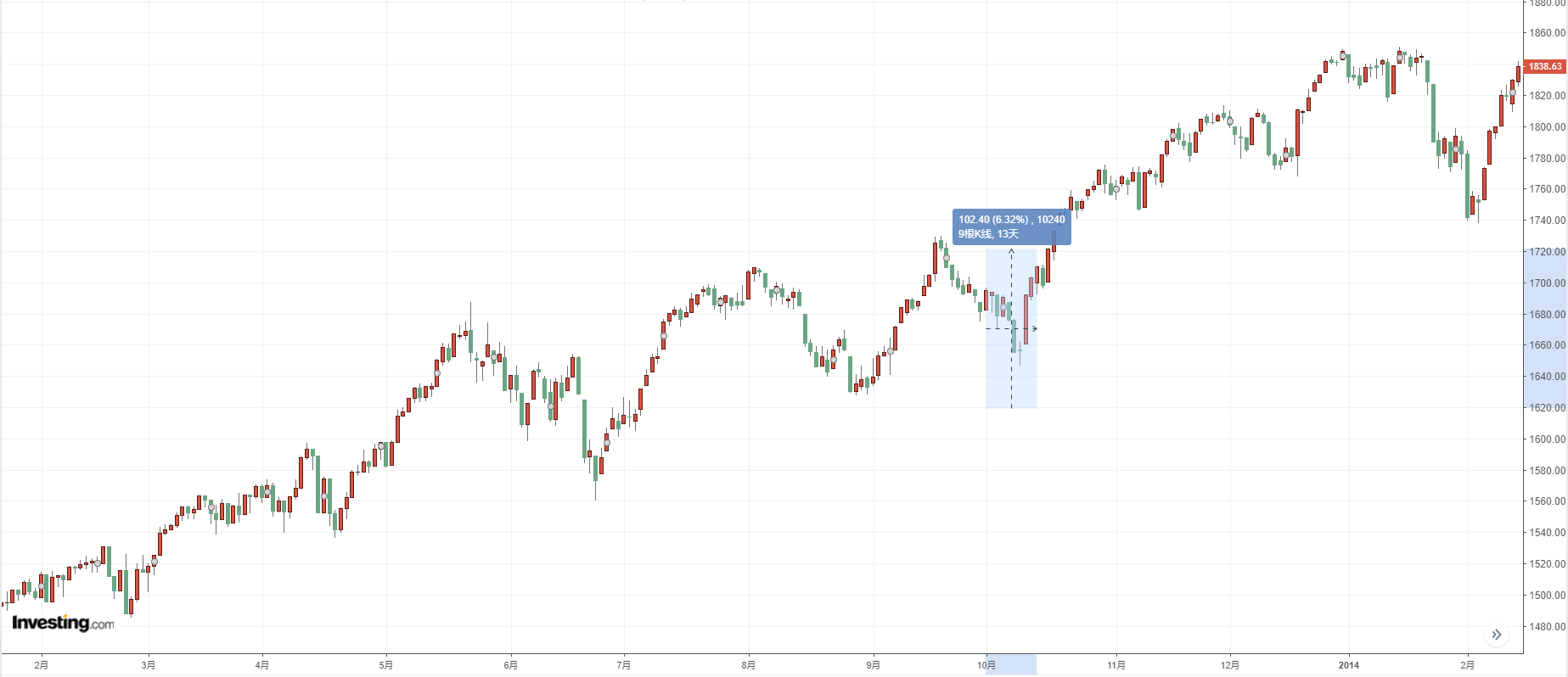 標普500指數日線圖,來源:Investing.com