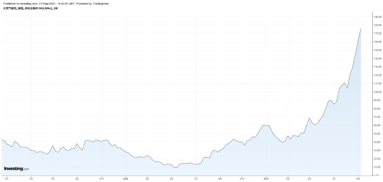 天然氣周線圖,來源:Investing.com