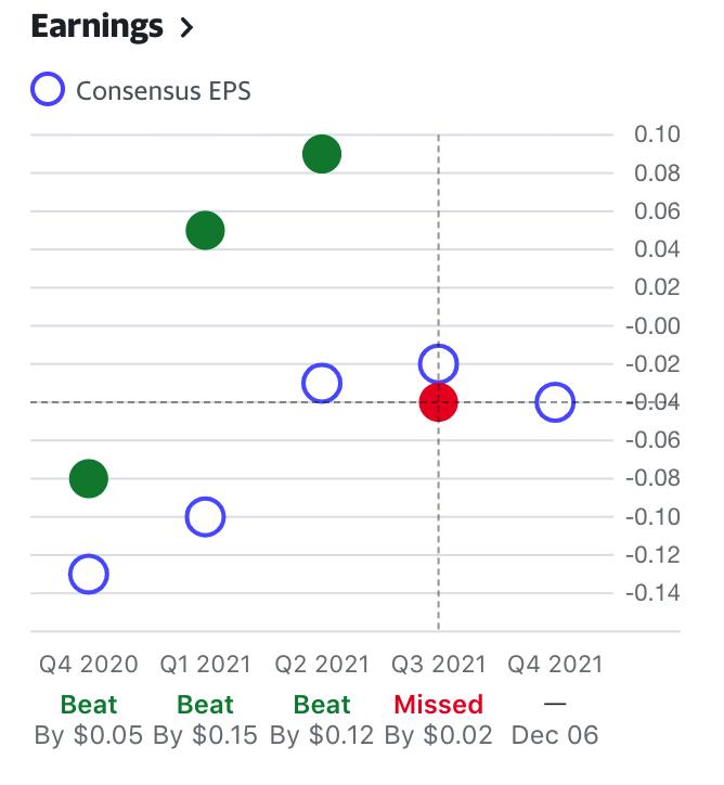 CHWY盈利預期,來源:雅虎財經