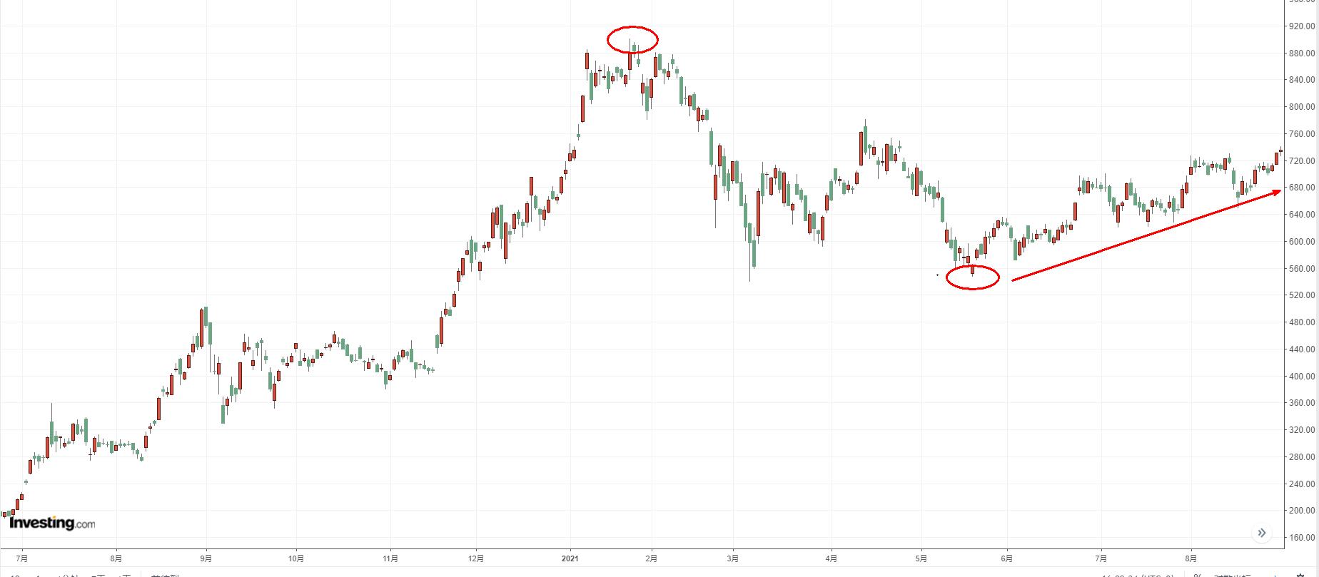 特斯拉日線圖,來源:Investing.com