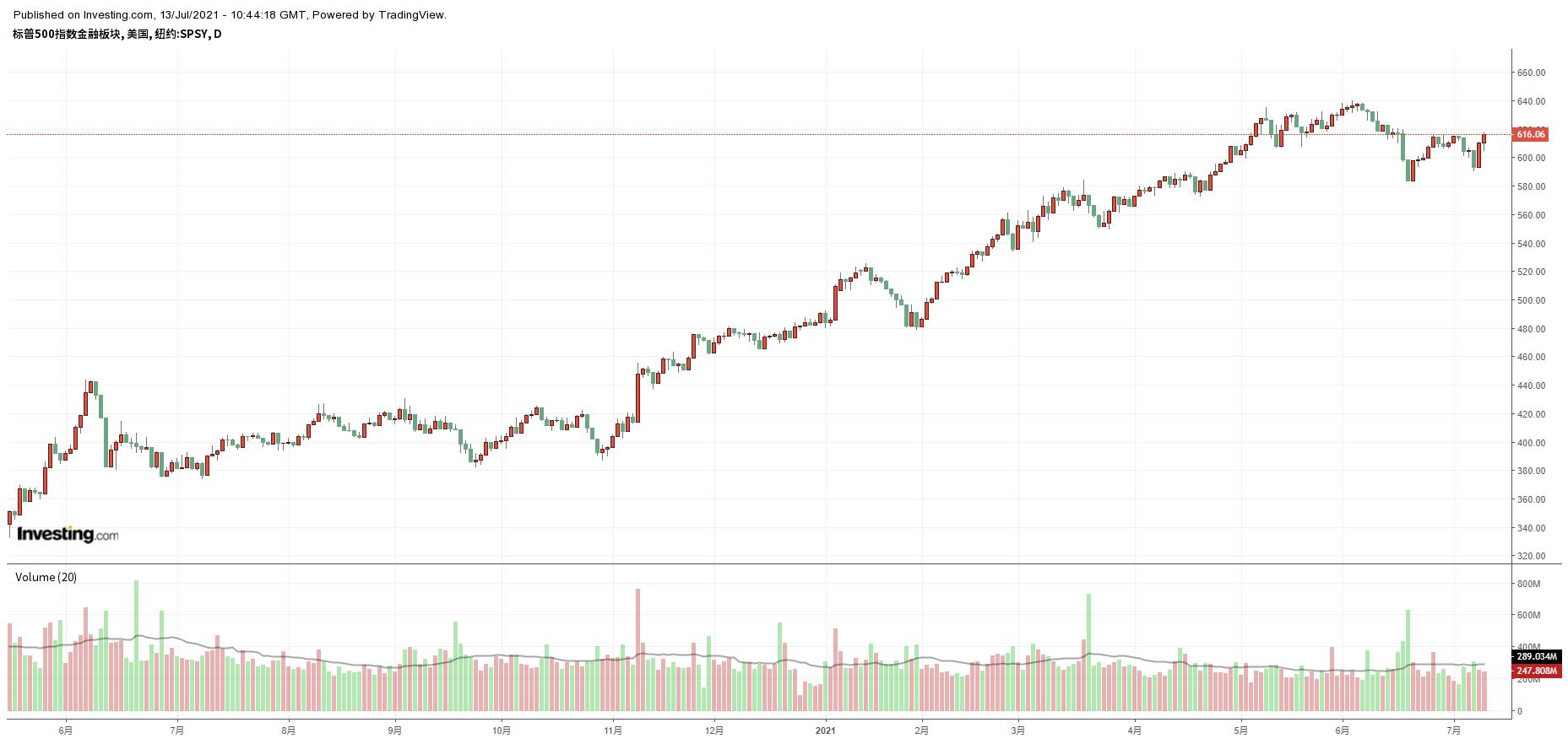 標普500指數金融板塊走勢圖,來源:Investing.com