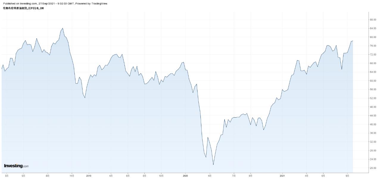 布倫特原油周線圖,來源:Investing.com