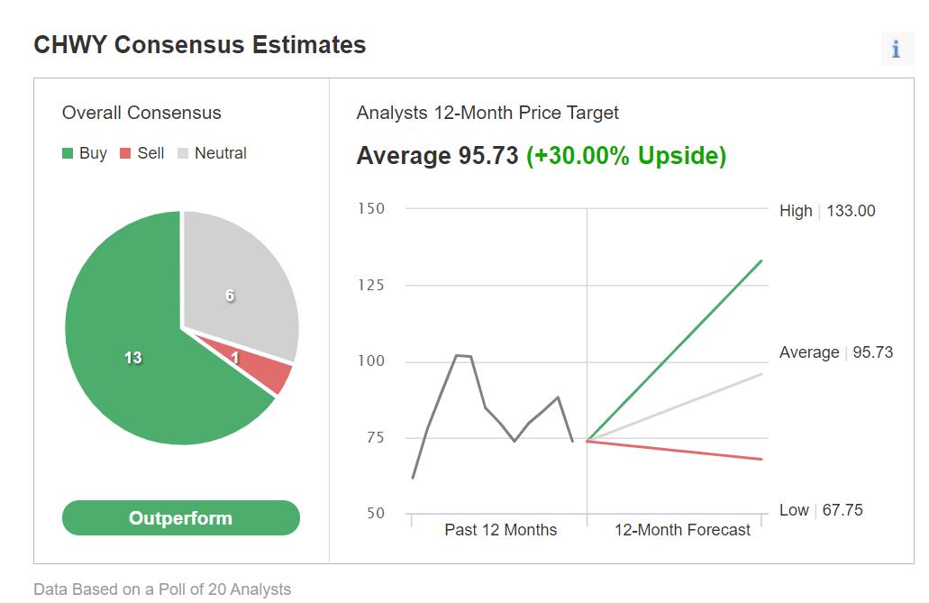 CHWY評級,來源:Investing.com