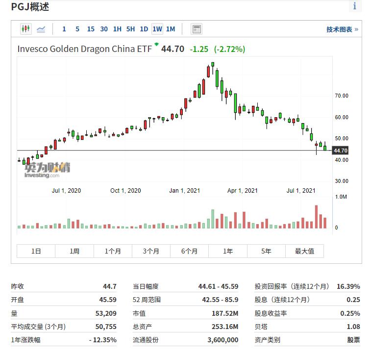 (PGJ周線圖來自英為財情Investing.com)
