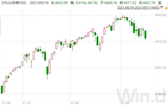 貝萊德:忽略華爾街對美股回調警告的叁個理由