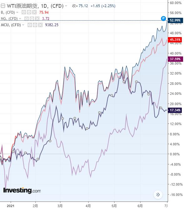 (美油、布油、銅、天然氣上半年表現圖,來源:Investing.com)