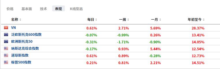 (部分股指半年表現圖,來源:Investing.com)