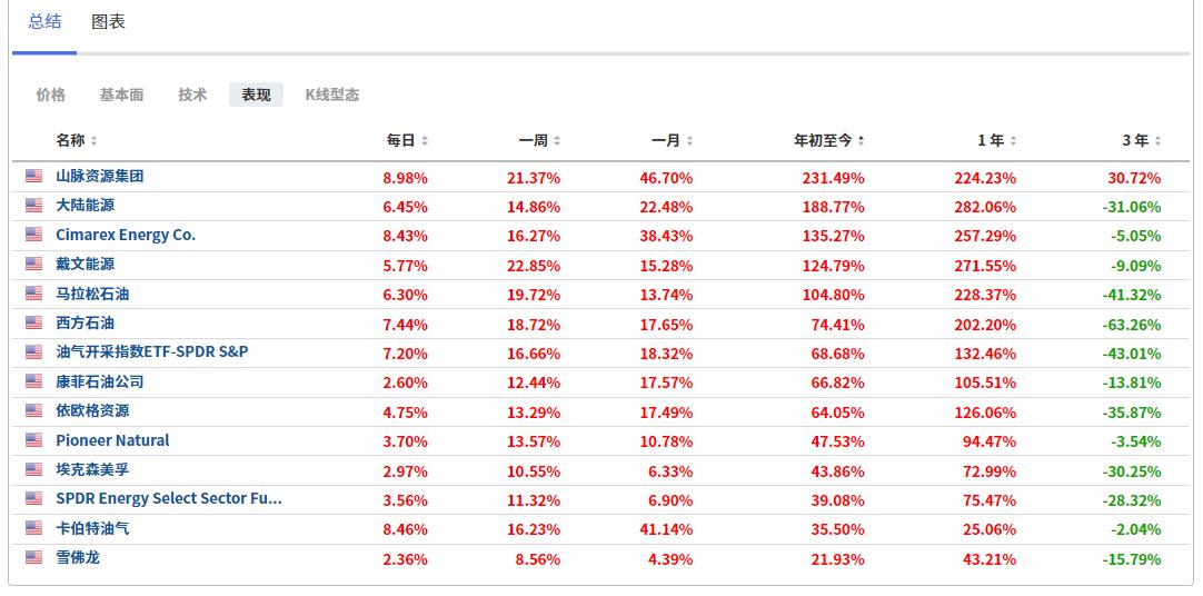 (能源板塊個股及指數漲幅列表,來自英為財情Investing.com)