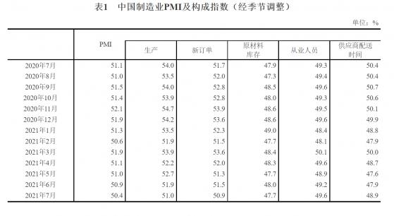 統計局:7月中國制造業PMI爲50.4% 連續17個月保持在擴張區間