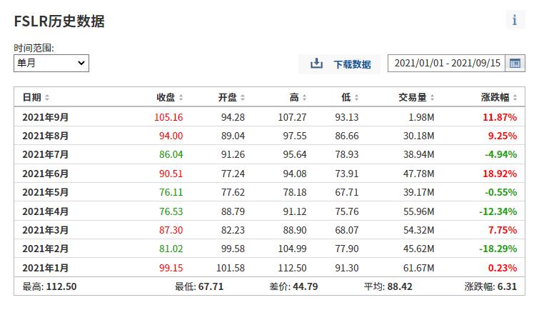 (FSLR今年月度漲跌幅列表,來自英為財情Investing.com)