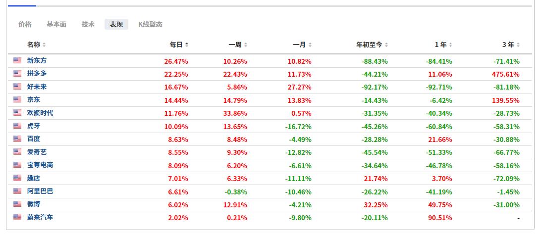 (部分中概股行情表現,來自英為財情Investing.com)