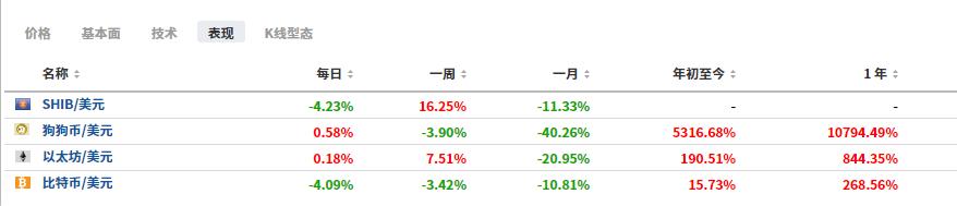 (加密貨幣上半年表現一覽圖,來源:Investing.com)